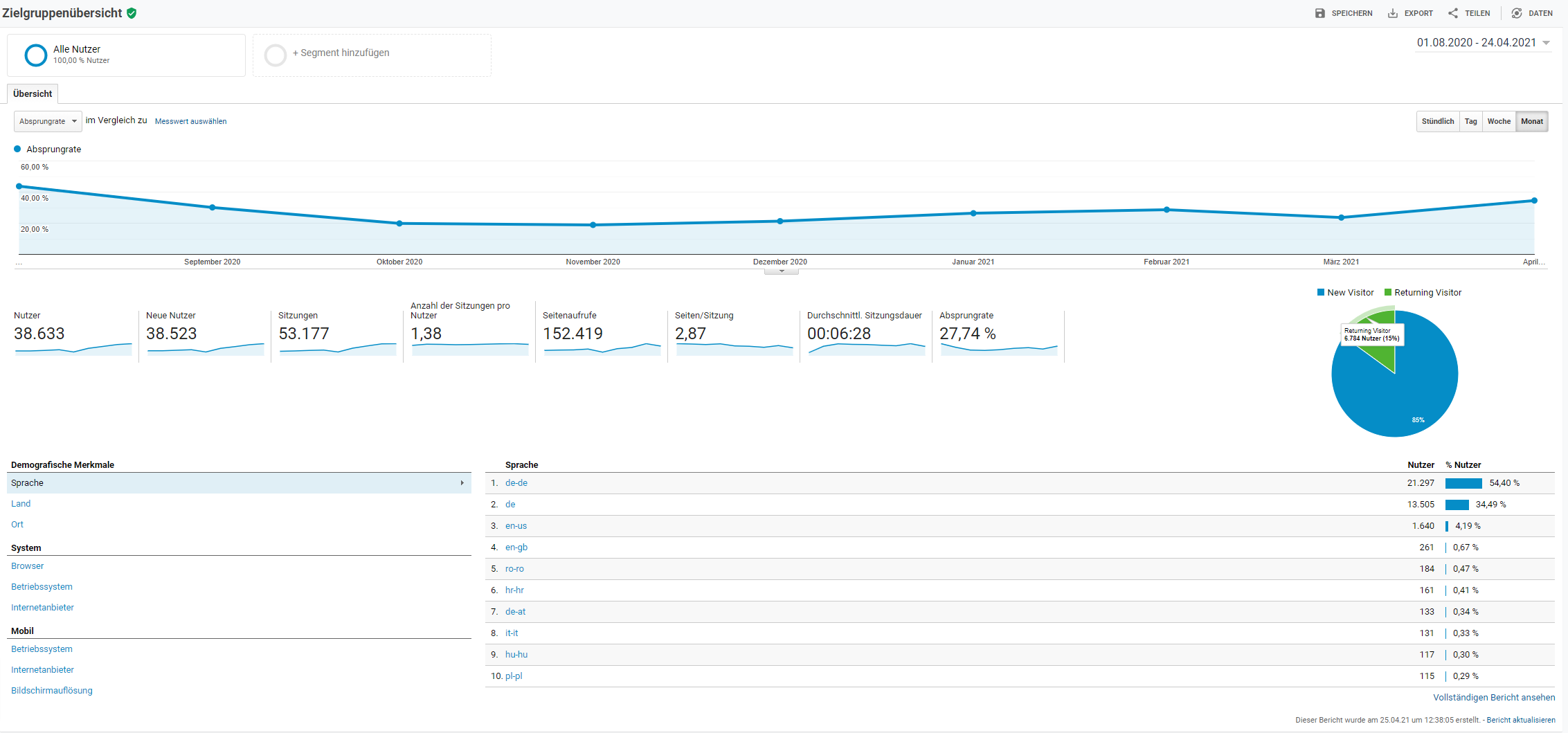 Google Analytics Bounce rate auslesen